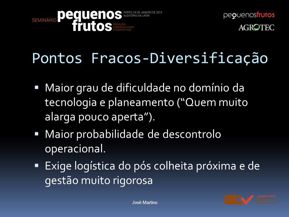 Pontos Fracos-Diversificação Maior grau de dificuldade no domínio da tecnologia e planeamento (Quem muito alarga pouco aperta). Maior probabilidade de