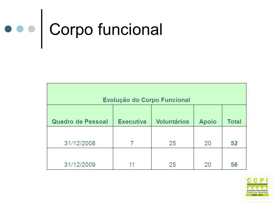 Corpo funcional Evolução do Corpo Funcional Quadro de PessoalExecutivaVoluntáriosApoioTotal 31/12/20087252052 31/12/200911252056