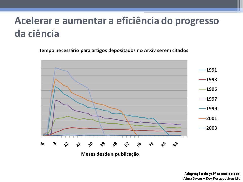 Acelerar e aumentar a eficiência do progresso da ciência Adaptação de gráfico cedido por: Alma Swan – Key Perspectives Ltd