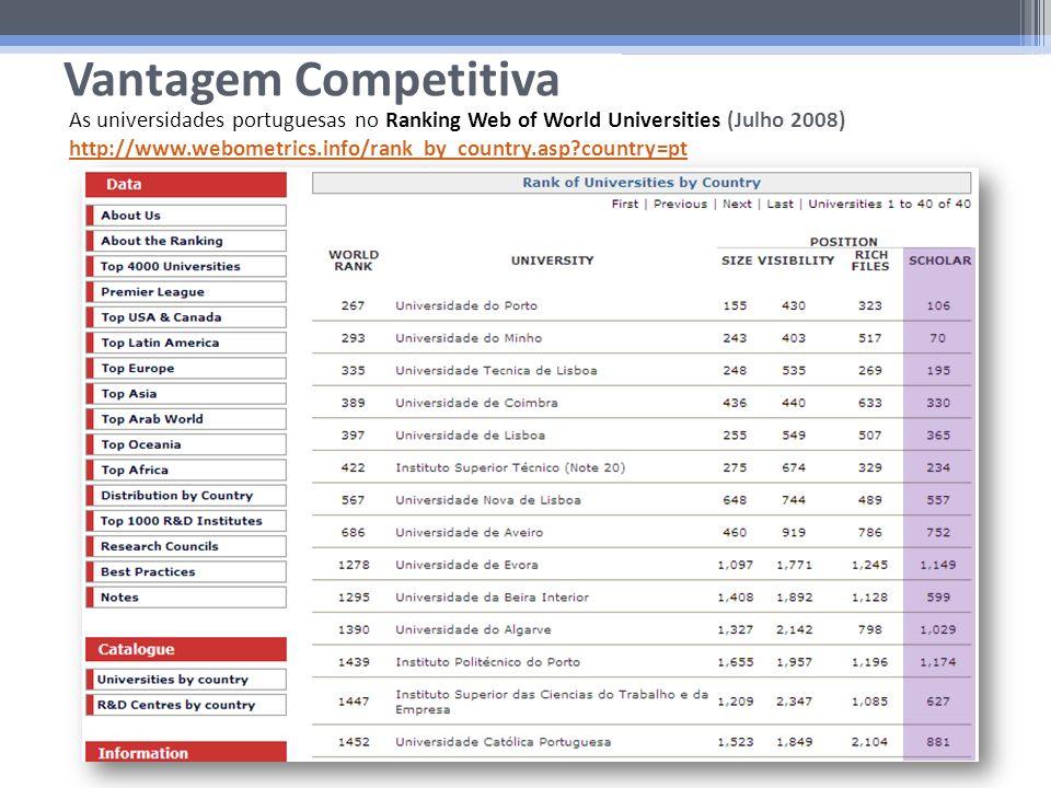 Vantagem Competitiva As universidades portuguesas no Ranking Web of World Universities (Julho 2008) http://www.webometrics.info/rank_by_country.asp?country=pt