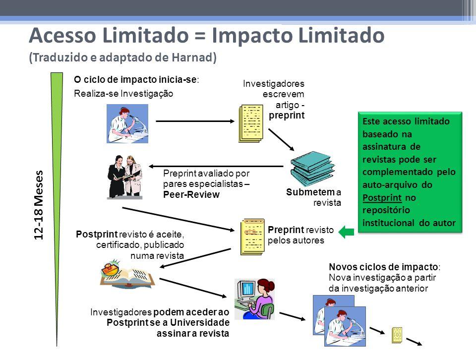Preprint avaliado por pares especialistas – Peer-Review Acesso Limitado = Impacto Limitado (Traduzido e adaptado de Harnad) Postprint revisto é aceite