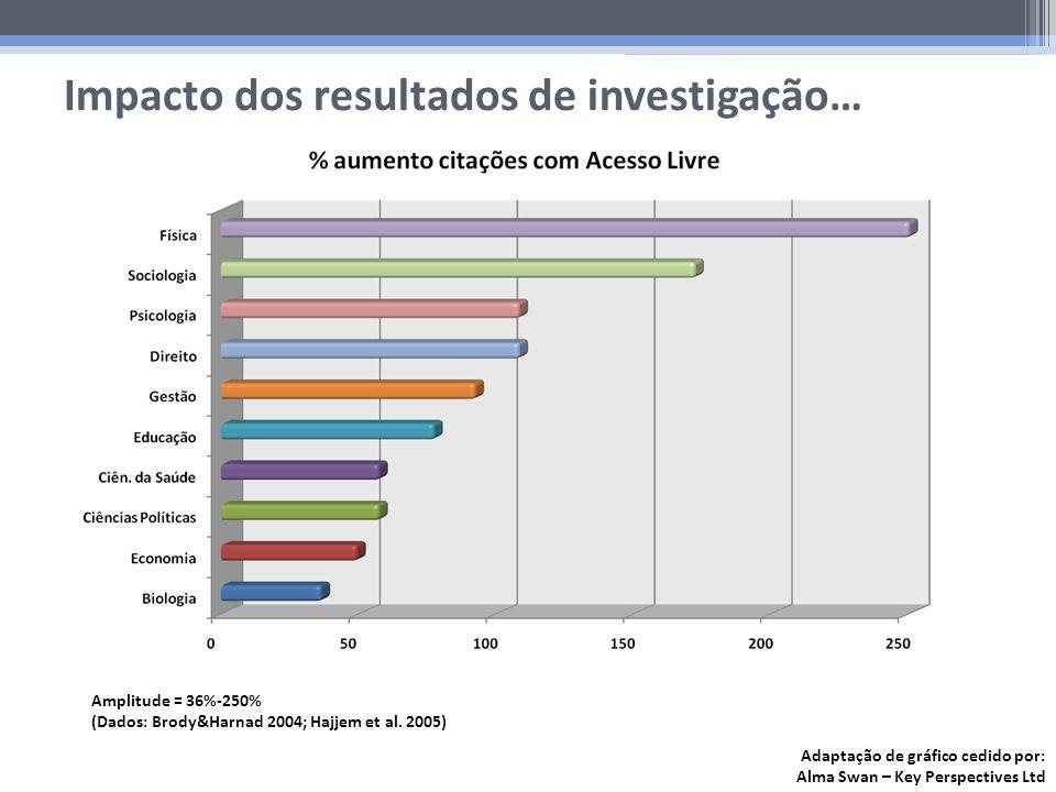 Impacto dos resultados de investigação… Amplitude = 36%-250% (Dados: Brody&Harnad 2004; Hajjem et al. 2005) Adaptação de gráfico cedido por: Alma Swan