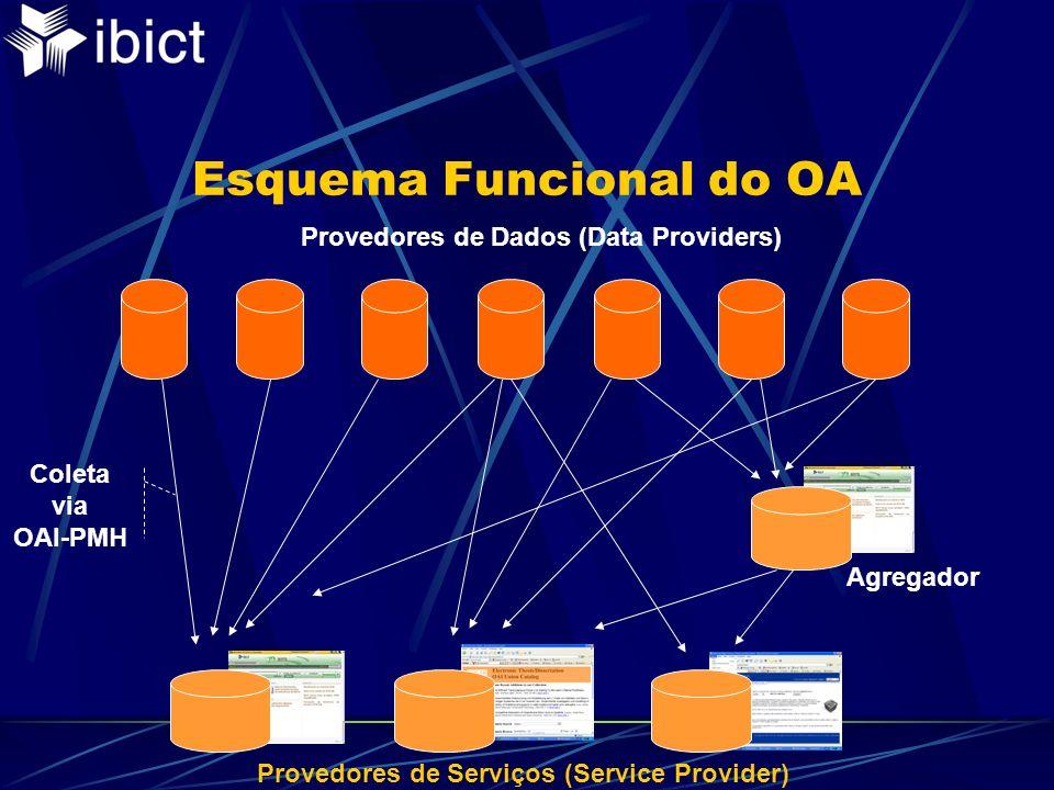 Esquema Funcional do OA Provedores de Dados (Data Providers) Coleta via OAI-PMH Agregador Provedores de Serviços (Service Provider)