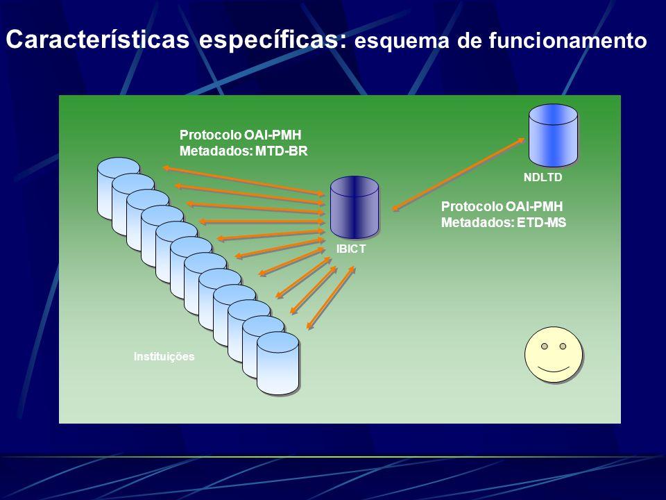 IBICT Protocolo OAI-PMH Metadados: MTD-BR Protocolo OAI-PMH Metadados: ETD-MS Instituições NDLTD Características específicas: esquema de funcionamento