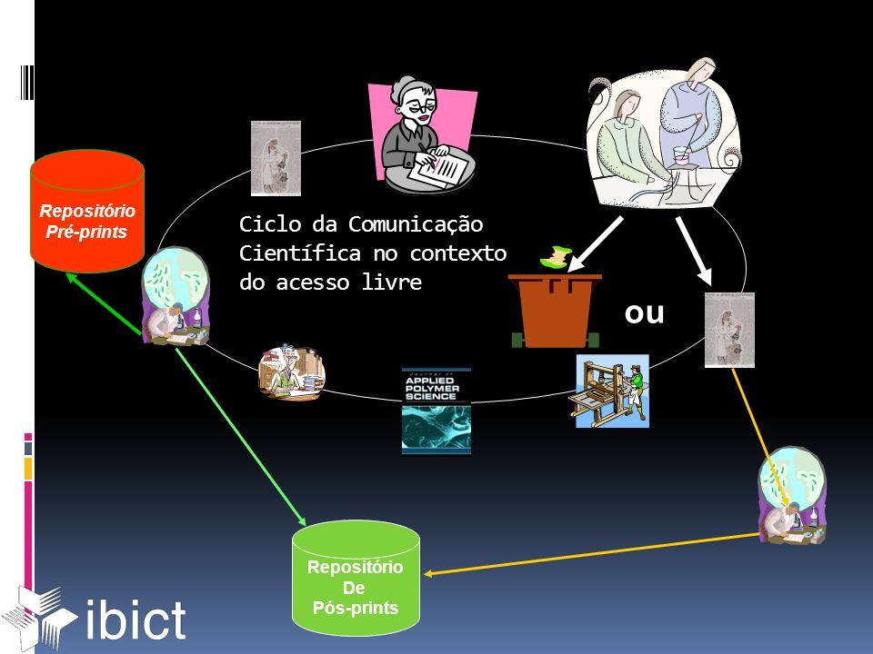 Ciclo da Comunicação Científica no contexto do acesso livre ou Repositório Pré-prints Repositório De Pós-prints