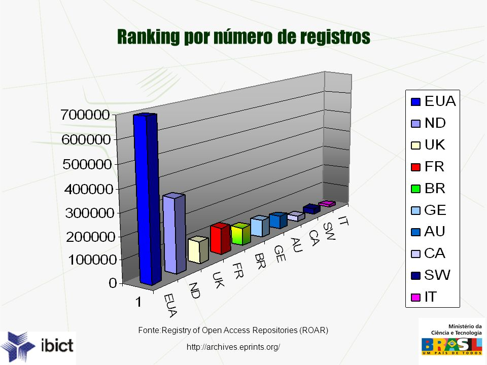 Ranking por número de registros Fonte:Registry of Open Access Repositories (ROAR) http://archives.eprints.org/