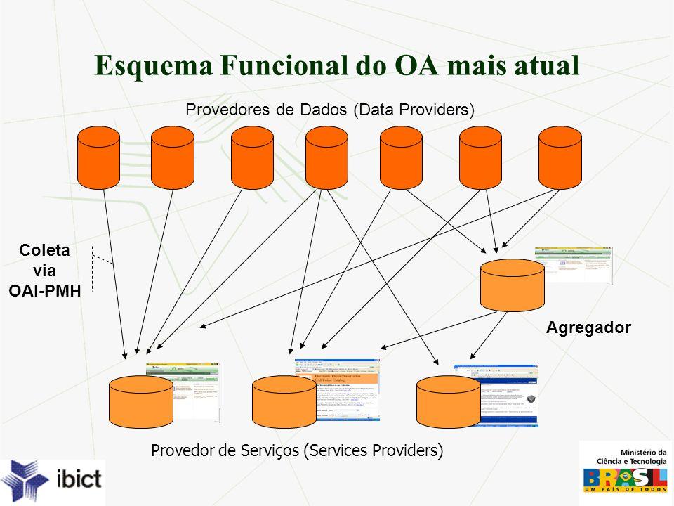Esquema Funcional do OA mais atual Provedores de Dados (Data Providers) Coleta via OAI-PMH Agregador Provedor de Serviços (Services Providers)