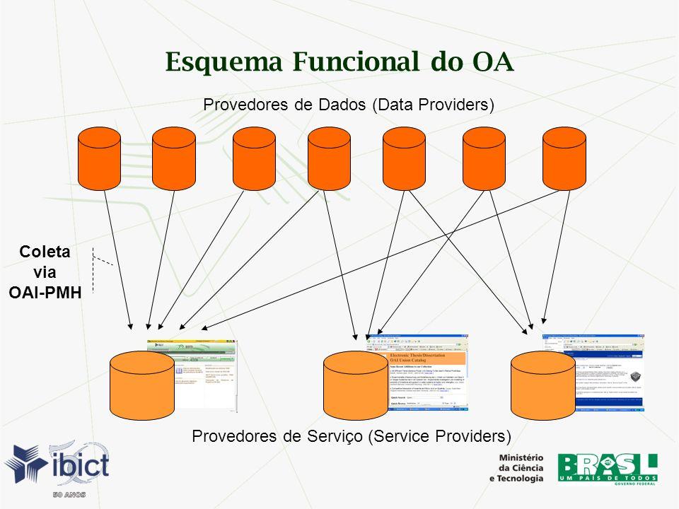 Esquema Funcional do OA Provedores de Dados (Data Providers) Coleta via OAI-PMH Provedores de Serviço (Service Providers)