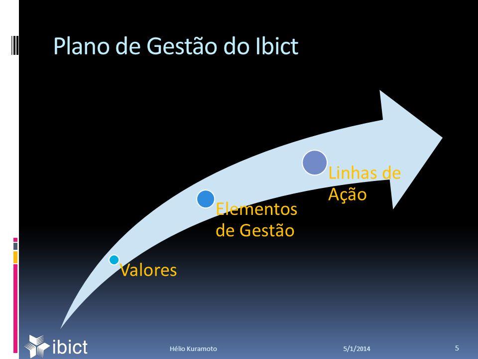 Plano de Gestão: Valores 5/1/2014Hélio Kuramoto 6 IBICT LevezaRapidezPrecisãoMultiplicidadeVisibilidadeConsistênciaTransparência