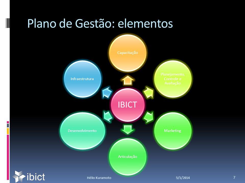 Plano de Gestão: elementos 5/1/2014Hélio Kuramoto 7 IBICT Capacitação Planejamento, Controle e Avaliação MarketingArticulaçãoDesenvolvimentoInfraestrutura