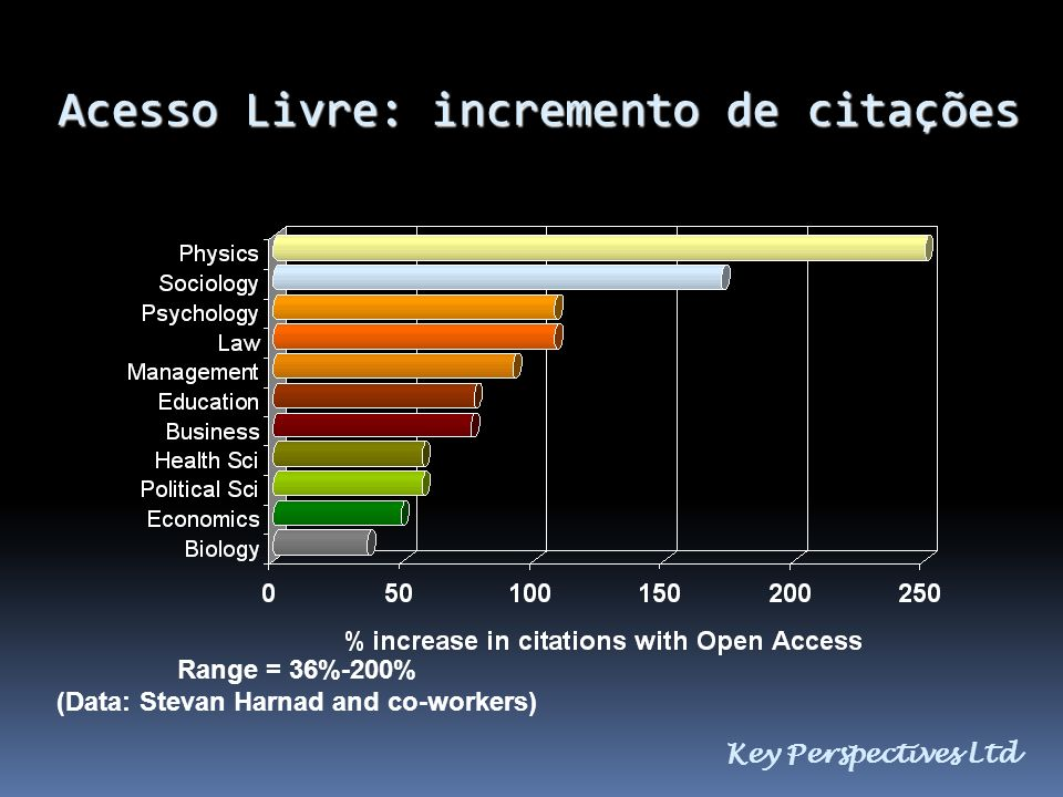 Acesso Livre: incremento de citações Key Perspectives Ltd Range = 36%-200% (Data: Stevan Harnad and co-workers)