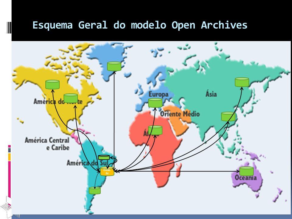 Esquema Geral do modelo Open Archives Oasis. Br
