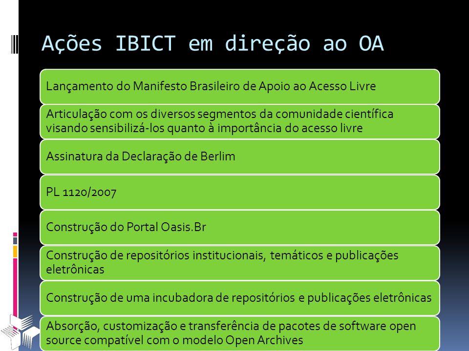 Ações IBICT em direção ao OA Lançamento do Manifesto Brasileiro de Apoio ao Acesso Livre Articulação com os diversos segmentos da comunidade científic