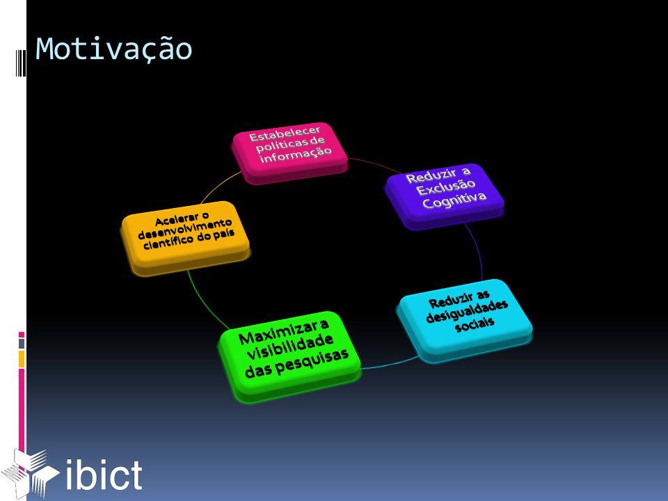 IBICT Protocolo OAI-PMH Metadados: MTD-BR Protocolo OAI-PMH Metadados: ETD-MS Instituições NDLTD Modelo Open Archives: BDTD um exemplo de sucesso