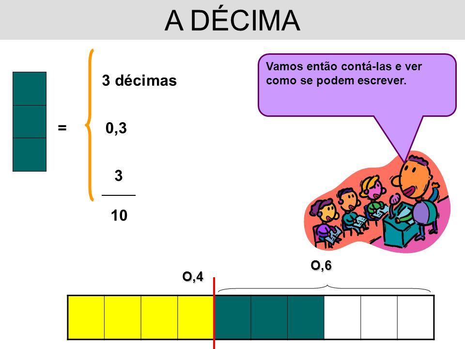 A DÉCIMAO,4 = 3 décimas 0,3 3 __________ 10 Vamos então contá-las e ver como se podem escrever. O,6