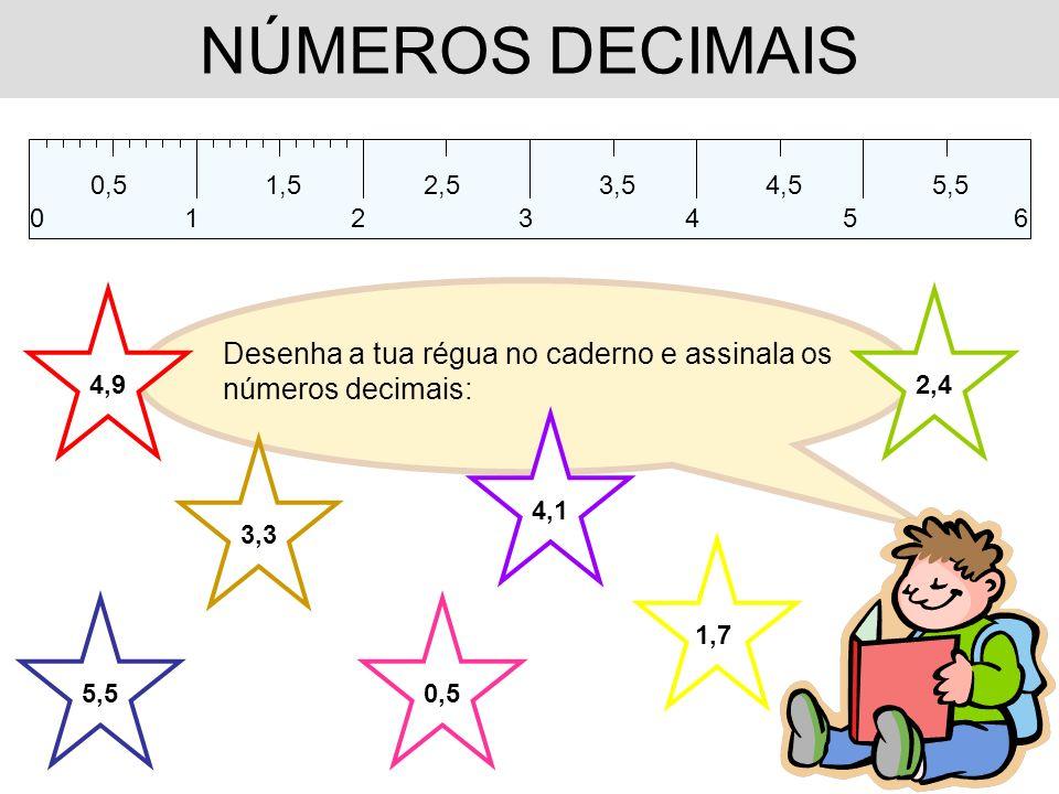 NÚMEROS DECIMAIS 0,5 1 1,52,53,54,55,5 234506 Desenha a tua régua no caderno e assinala os números decimais: 0,5 1,7 2,4 3,3 4,1 4,9 5,5