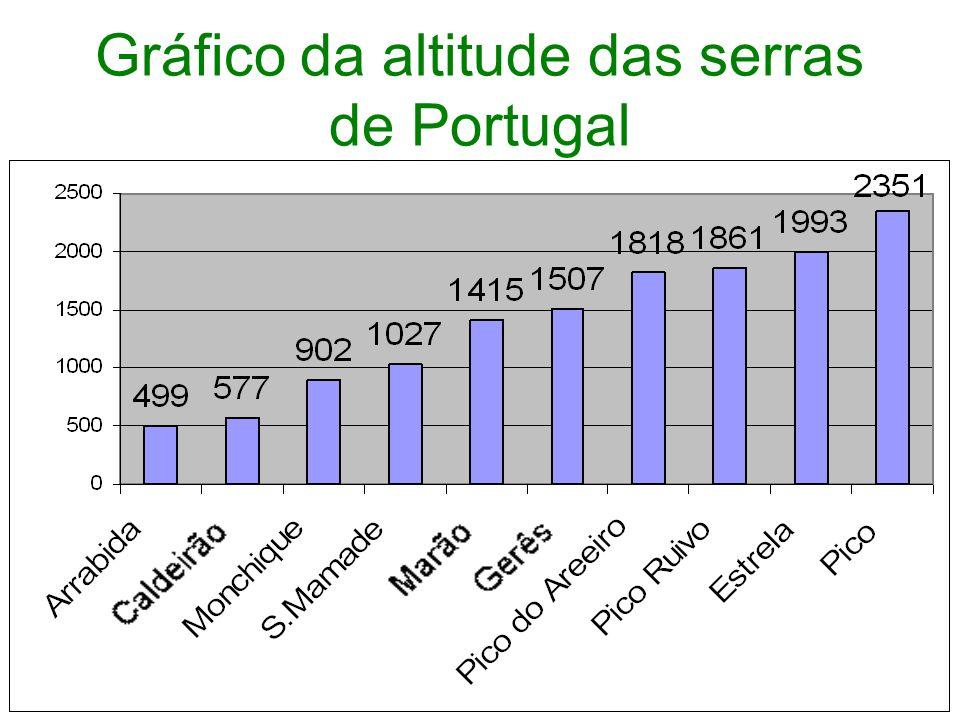 Serra da Peneda Serra do Gerês Serra do Marão Serra de S. Mamede