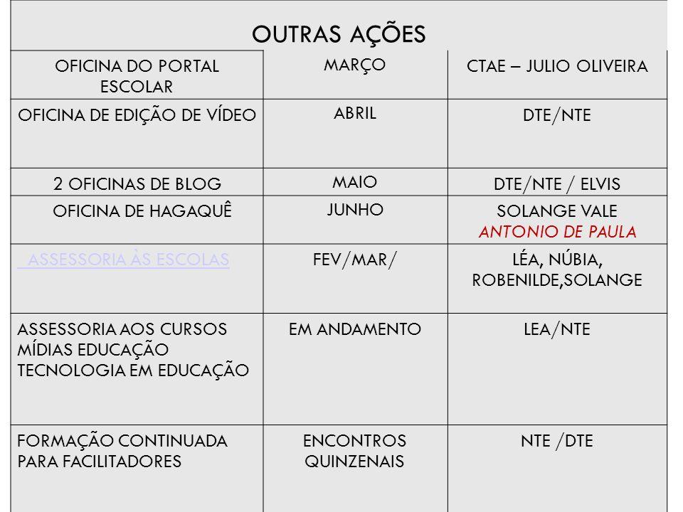 OUTRAS AÇÕES OFICINA DO PORTAL ESCOLAR MARÇO CTAE – JULIO OLIVEIRA OFICINA DE EDIÇÃO DE VÍDEO ABRIL DTE/NTE 2 OFICINAS DE BLOG MAIO DTE/NTE / ELVIS OFICINA DE HAGAQUÊ JUNHO SOLANGE VALE ANTONIO DE PAULA ASSESSORIA ÀS ESCOLASFEV/MAR/LÉA, NÚBIA, ROBENILDE,SOLANGE ASSESSORIA AOS CURSOS MÍDIAS EDUCAÇÃO TECNOLOGIA EM EDUCAÇÃO EM ANDAMENTOLEA/NTE FORMAÇÃO CONTINUADA PARA FACILITADORES ENCONTROS QUINZENAIS NTE /DTE