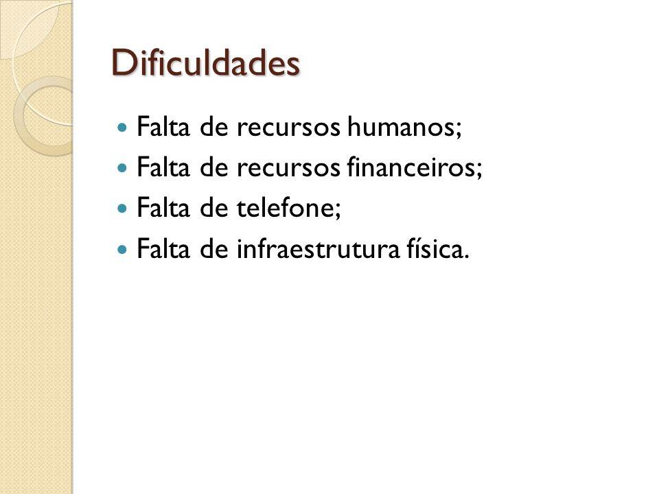 Dificuldades Falta de recursos humanos; Falta de recursos financeiros; Falta de telefone; Falta de infraestrutura física.