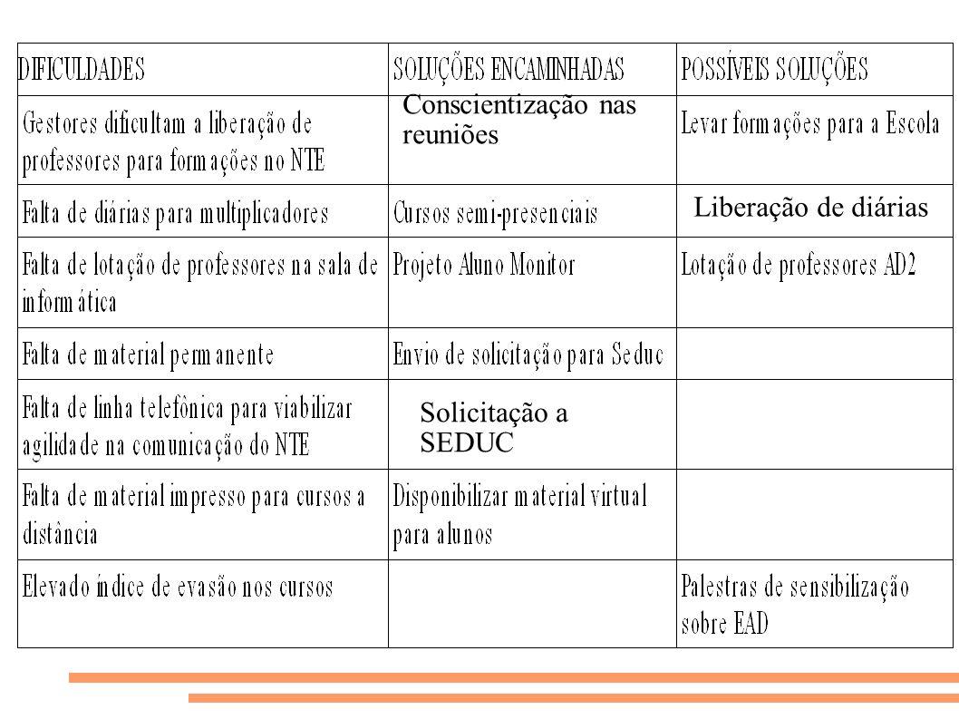 Conscientização nas reuniões Liberação de diárias Solicitação a SEDUC