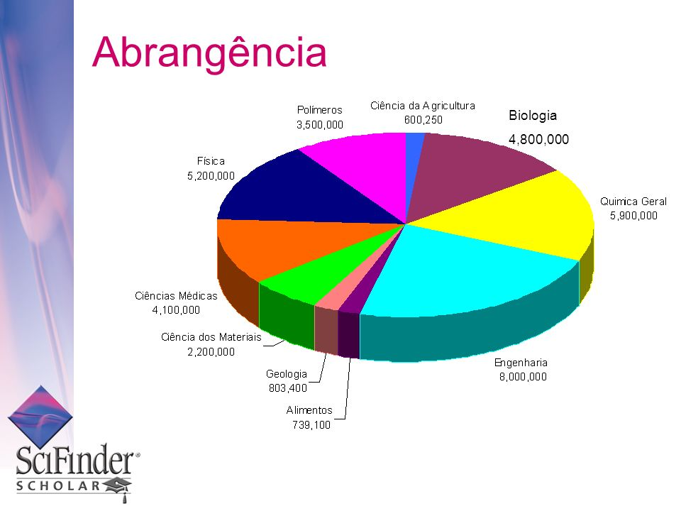 Biologia 4,800,000 Abrangência