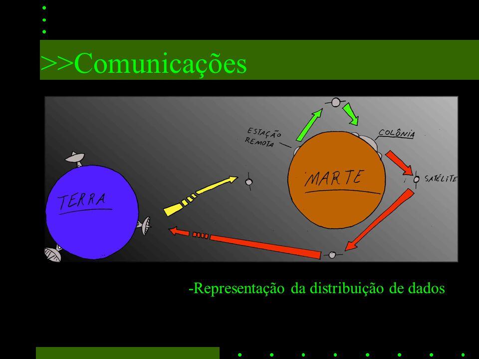 >>Comunicações -Representação da distribuição de dados