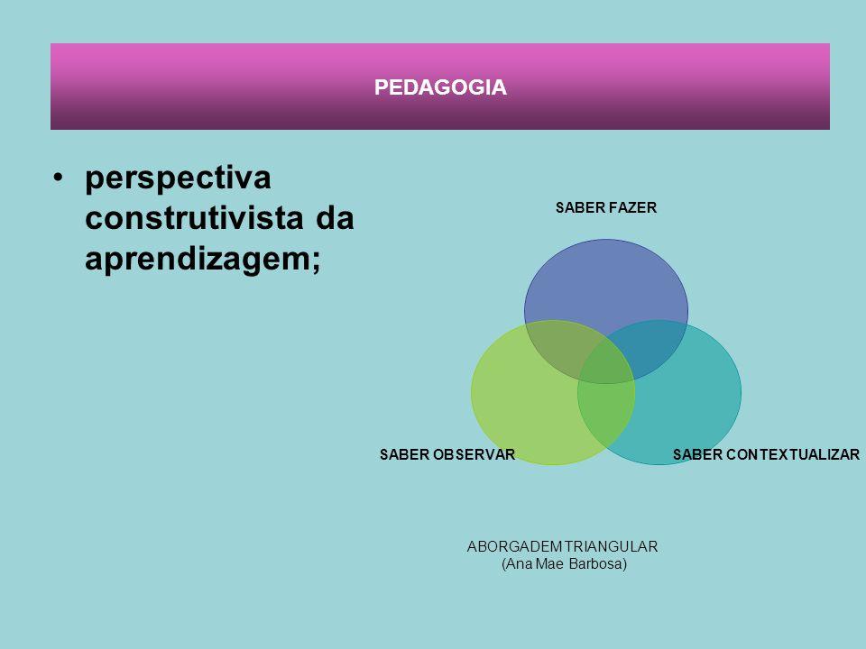 perspectiva construtivista da aprendizagem; SABER FAZER SABER CONTEXTUALIZAR SABER OBSERVAR ABORGADEM TRIANGULAR (Ana Mae Barbosa) PEDAGOGIA