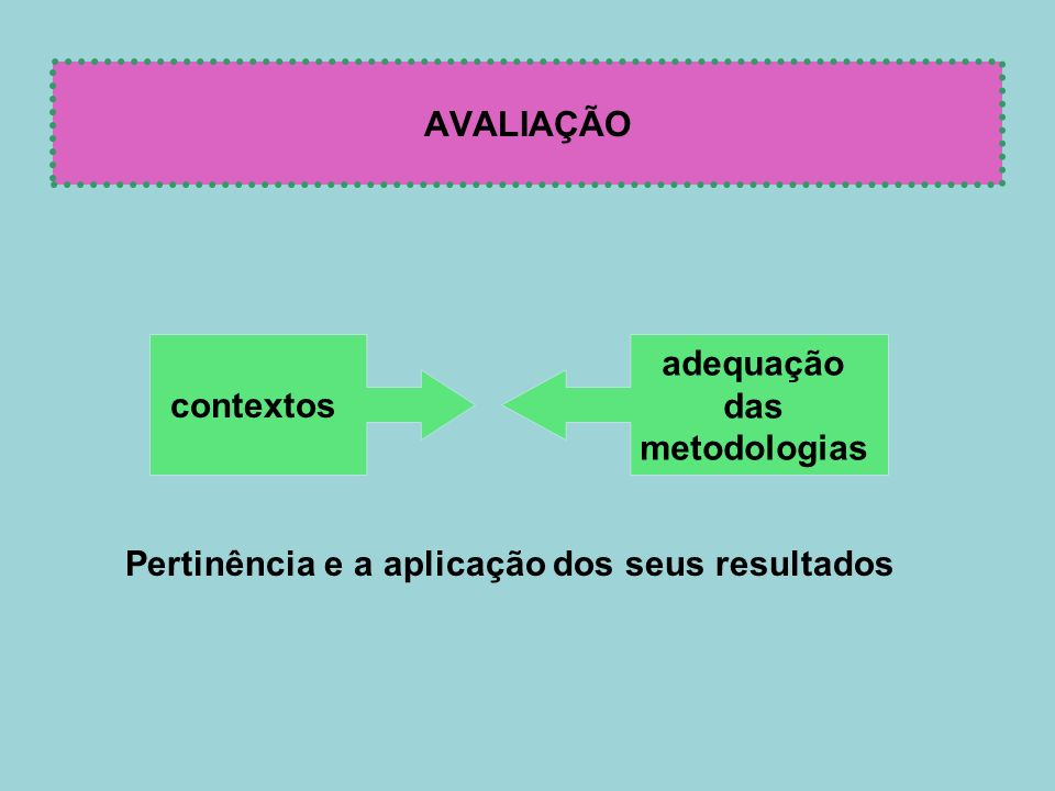 AVALIAÇÃO contextos adequação das metodologias Pertinência e a aplicação dos seus resultados