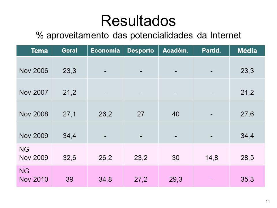 Resultados % aproveitamento das potencialidades da Internet Tema GeralEconomiaDesportoAcadém.Partid. Média Nov 200623,3---- Nov 200721,2---- Nov 20082