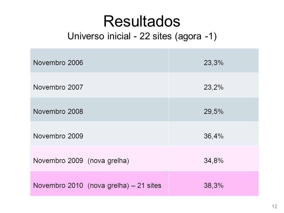 Resultados Universo inicial - 22 sites (agora -1) Novembro 200623,3% Novembro 200723,2% Novembro 200829,5% Novembro 200936,4% Novembro 2009 (nova grelha)34,8% Novembro 2010 (nova grelha) – 21 sites38,3% 12