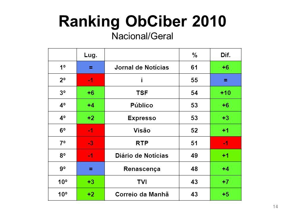 14 Ranking ObCiber 2010 Nacional/Geral Lug.%Dif. 1º=Jornal de Notícias61+6 2ºi55= 3º+6TSF54+10 4º+4Público53+6 4º+2Expresso53+3 6ºVisão52+1 7º-3RTP51