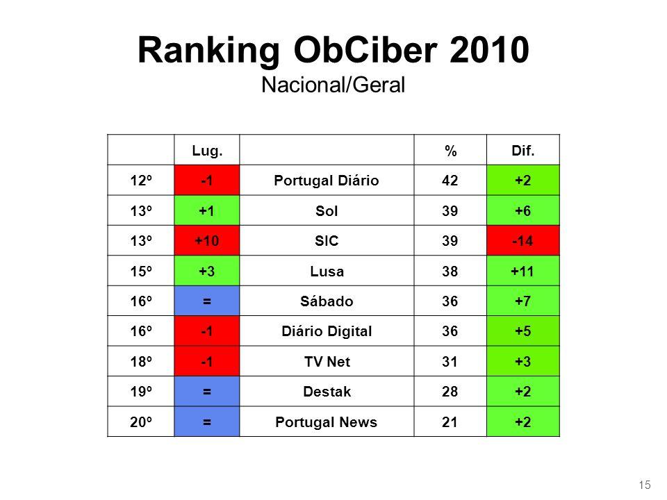 15 Ranking ObCiber 2010 Nacional/Geral Lug.%Dif. 12ºPortugal Diário42+2 13º+1Sol39+6 13º+10SIC39-14 15º+3Lusa38+11 16º=Sábado36+7 16ºDiário Digital36+