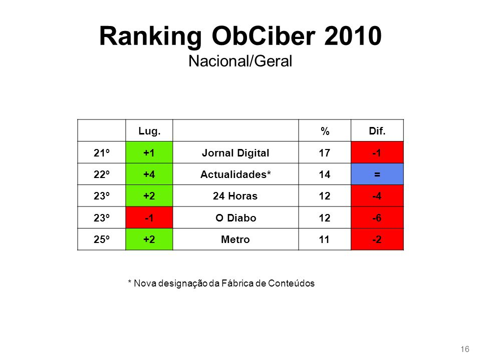 16 Ranking ObCiber 2010 Nacional/Geral Lug.%Dif. 21º+1Jornal Digital17 22º+4Actualidades*14= 23º+224 Horas12-4 23ºO Diabo12-6 25º+2Metro11-2 * Nova de