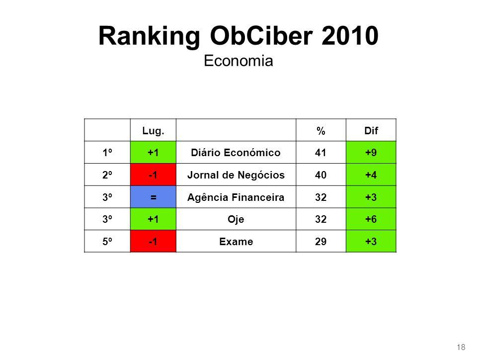18 Ranking ObCiber 2010 Economia Lug.%Dif 1º+1Diário Económico41+9 2ºJornal de Negócios40+4 3º=Agência Financeira32+3 3º+1Oje32+6 5ºExame29+3