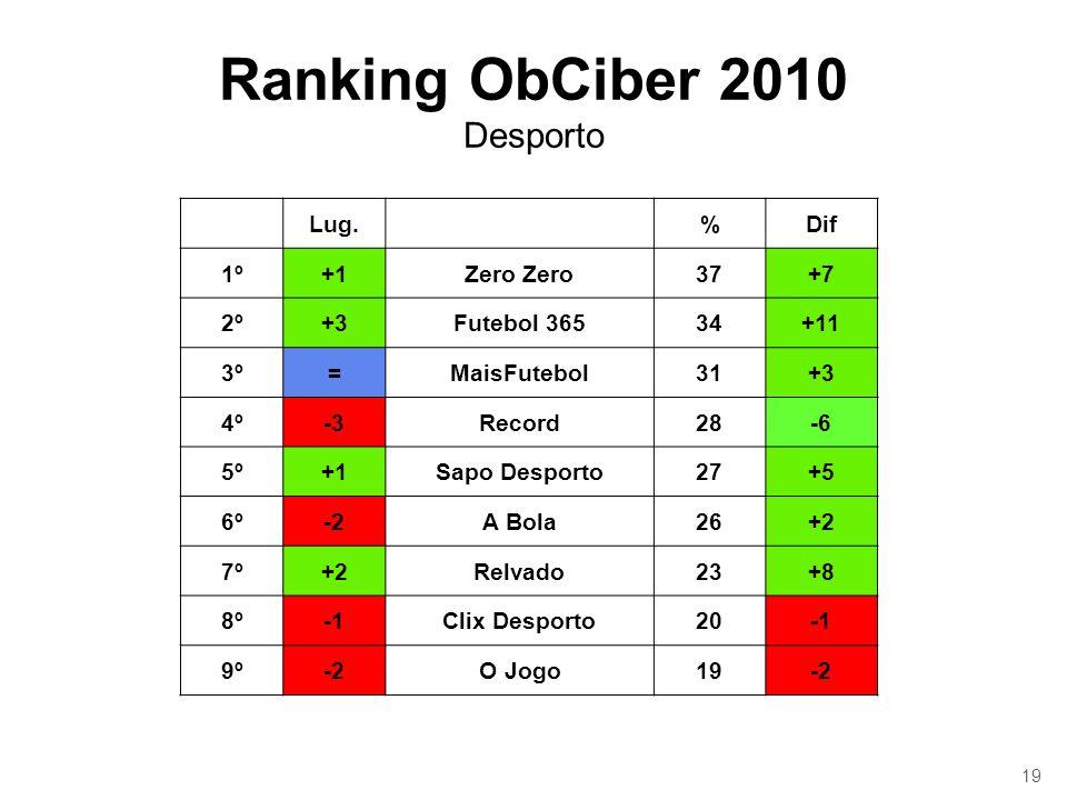 19 Ranking ObCiber 2010 Desporto Lug.%Dif 1º+1Zero 37+7 2º+3Futebol 36534+11 3º=MaisFutebol31+3 4º-3Record28-6 5º+1Sapo Desporto27+5 6º-2A Bola26+2 7º