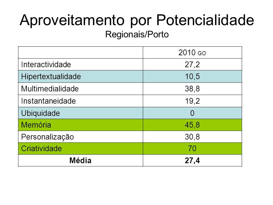 2010 GO Interactividade27,2 Hipertextualidade10,5 Multimedialidade38,8 Instantaneidade19,2 Ubiquidade0 Memória45,8 Personalização30,8 Criatividade70 Média27,4 Aproveitamento por Potencialidade Regionais/Porto