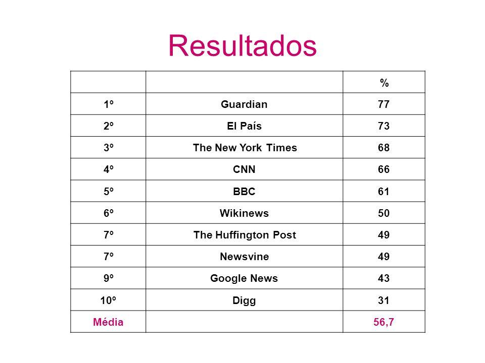 Resultados % 1ºGuardian77 2ºEl País73 3ºThe New York Times68 4ºCNN66 5ºBBC61 6ºWikinews50 7ºThe Huffington Post49 7ºNewsvine49 9ºGoogle News43 10ºDigg31 Média56,7