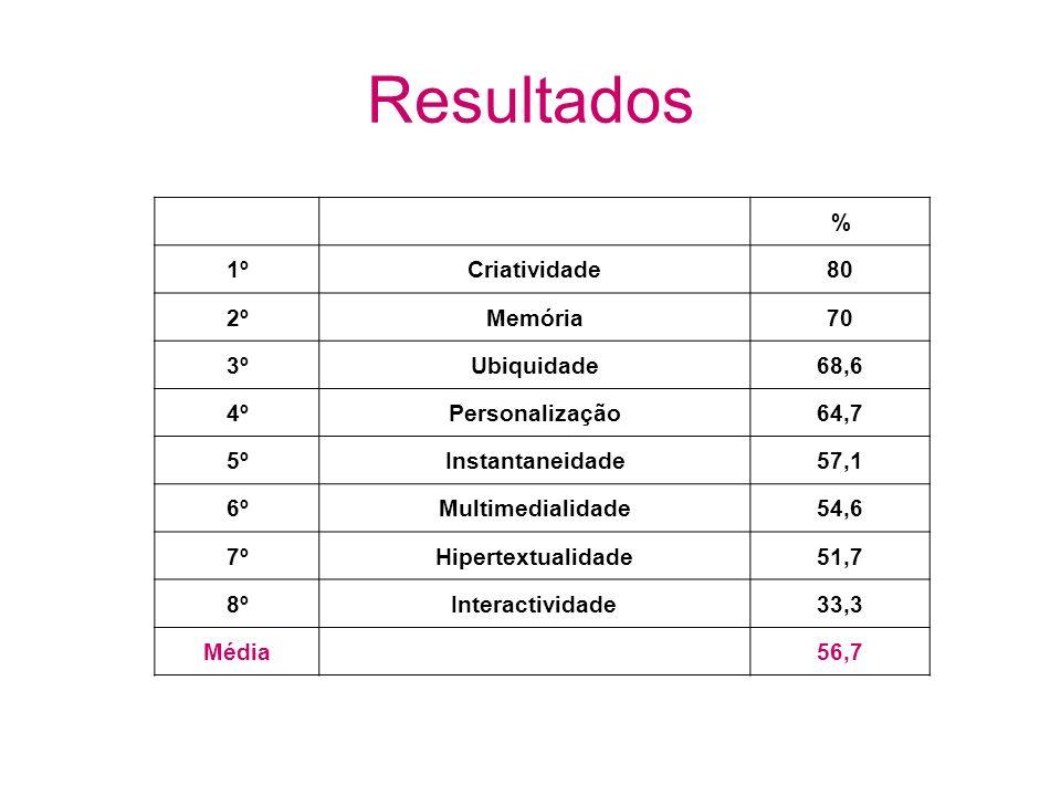 Resultados % 1ºCriatividade80 2ºMemória70 3ºUbiquidade68,6 4ºPersonalização64,7 5ºInstantaneidade57,1 6ºMultimedialidade54,6 7ºHipertextualidade51,7 8ºInteractividade33,3 Média56,7