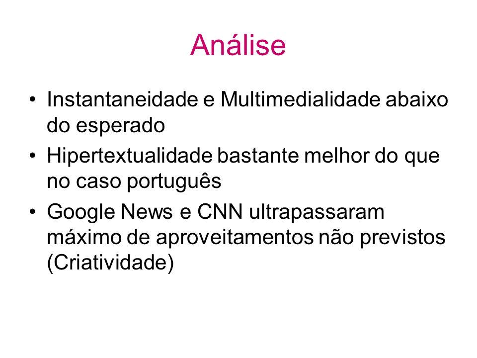 Análise Instantaneidade e Multimedialidade abaixo do esperado Hipertextualidade bastante melhor do que no caso português Google News e CNN ultrapassaram máximo de aproveitamentos não previstos (Criatividade)
