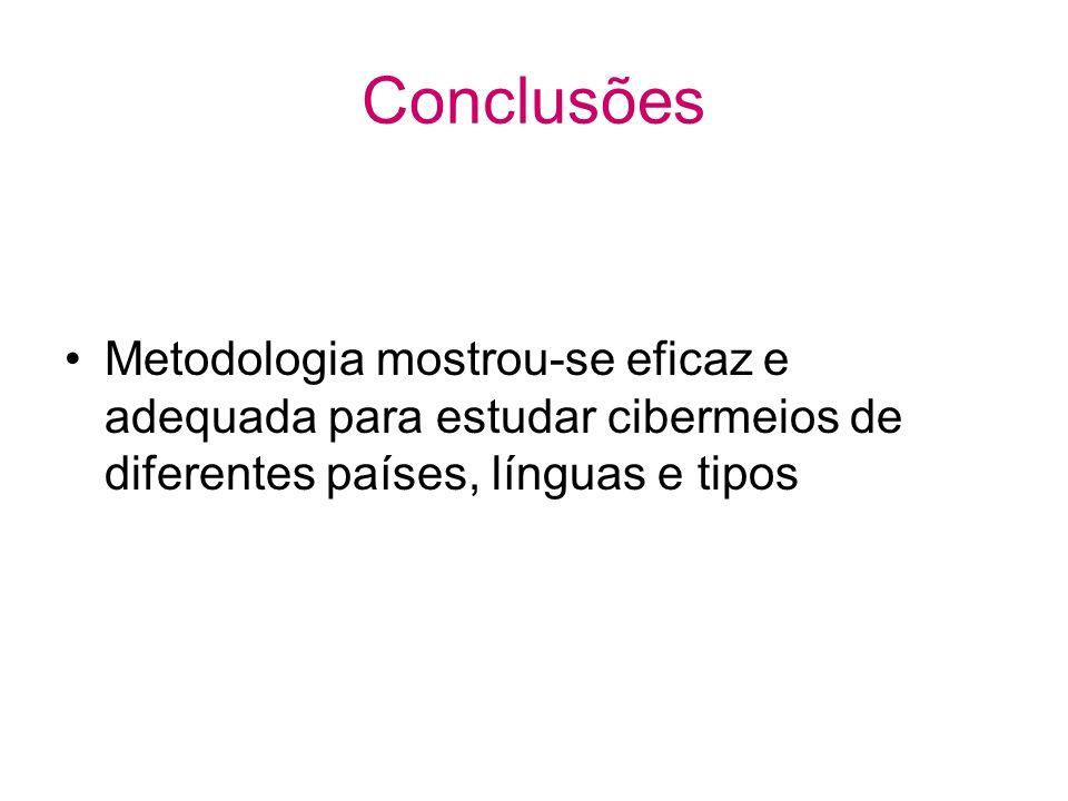 Conclusões Metodologia mostrou-se eficaz e adequada para estudar cibermeios de diferentes países, línguas e tipos
