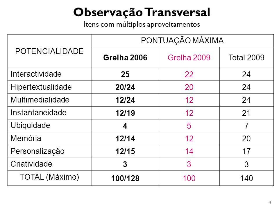 Observação Transversal Itens com múltiplos aproveitamentos POTENCIALIDADE PONTUAÇÃO MÁXIMA Grelha 2006Grelha 2009Total 2009 Interactividade 252224 Hip