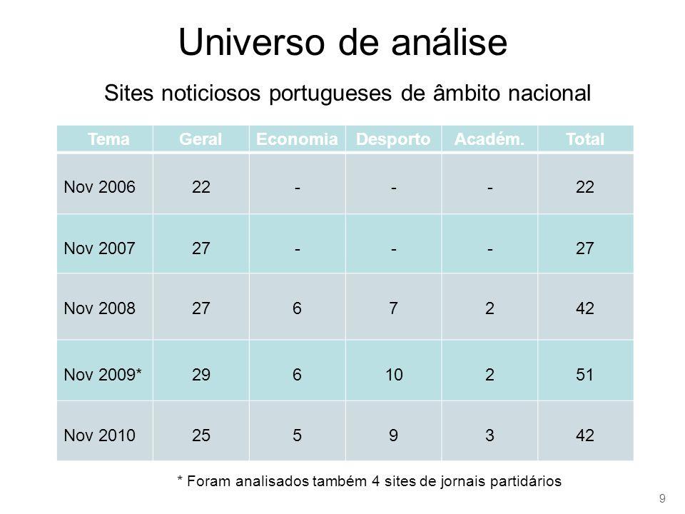 Universo de análise Sites noticiosos portugueses de âmbito nacional TemaGeralEconomiaDesportoAcadém.Total Nov 200622--- Nov 200727--- Nov 20082767242