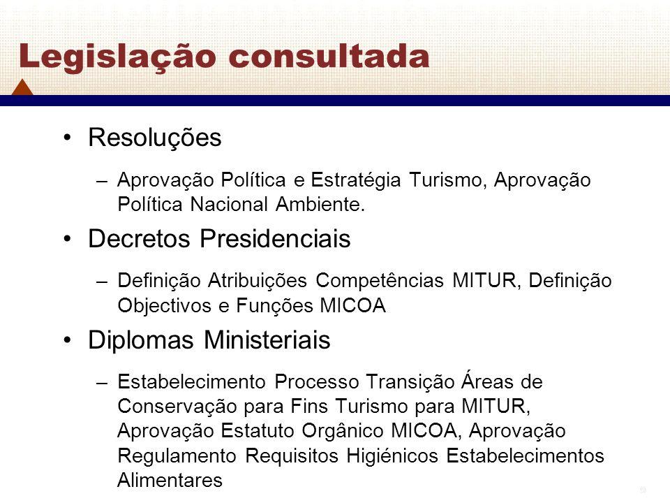 9 9 Legislação consultada Resoluções –Aprovação Política e Estratégia Turismo, Aprovação Política Nacional Ambiente. Decretos Presidenciais –Definição
