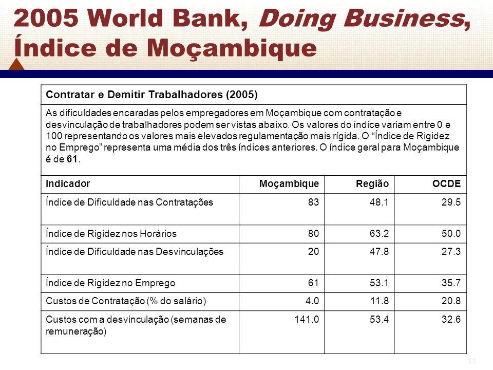 13 2005 World Bank, Doing Business, Índice de Moçambique Contratar e Demitir Trabalhadores (2005) As dificuldades encaradas pelos empregadores em Moça