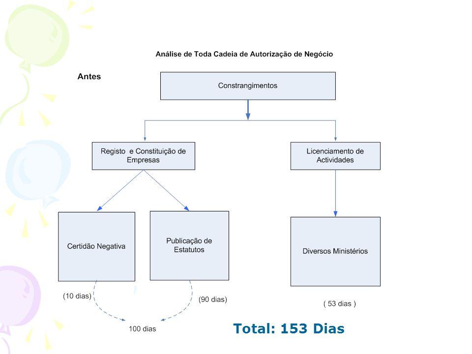 Total: 153 Dias