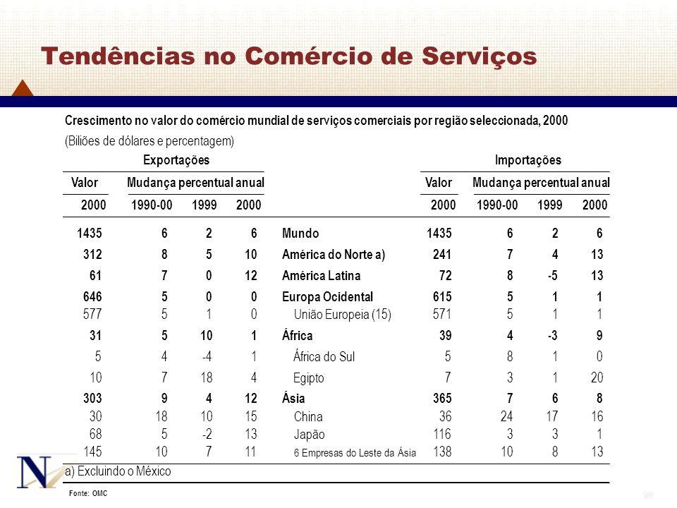 10 Tendências no Comércio de Serviços Crescimento no valor do comércio mundial de serviços comerciais por região seleccionada, 2000 (Biliões de dólare