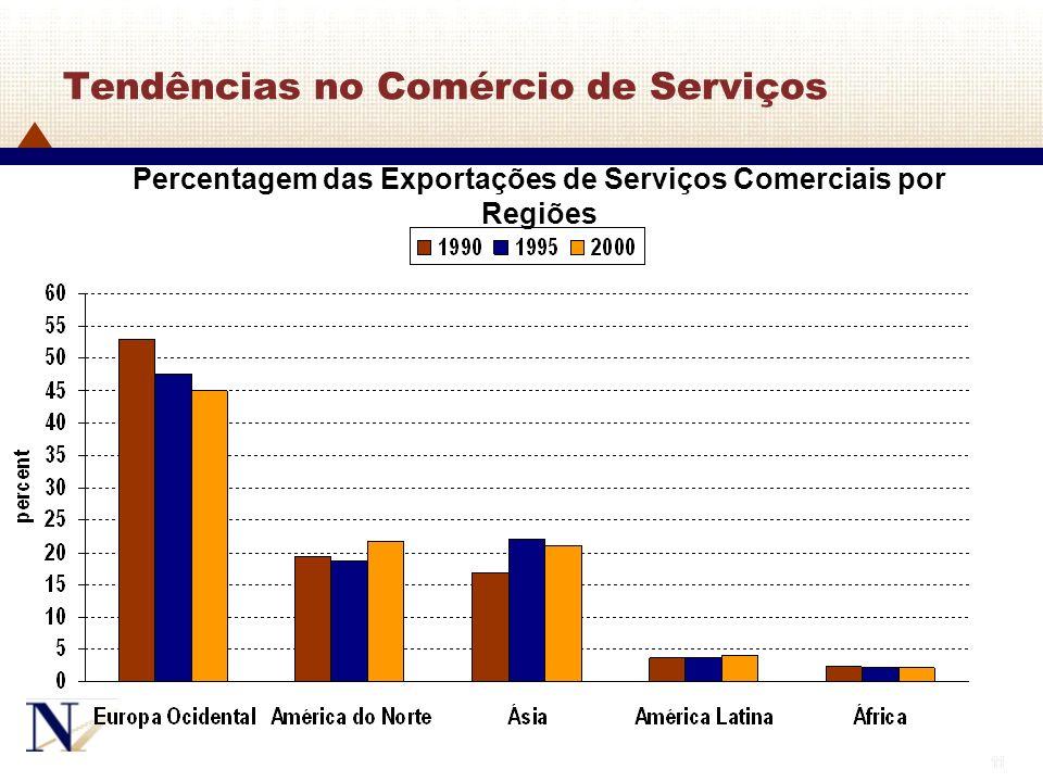 11 Tendências no Comércio de Serviços Percentagem das Exportações de Serviços Comerciais por Regiões