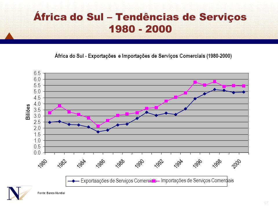 12 África do Sul – Tendências de Serviços 1980 - 2000 África do Sul - Exportações e Importações de Serviços Comerciais (1980-2000) 0.0 0.5 1.0 1.5 2.0