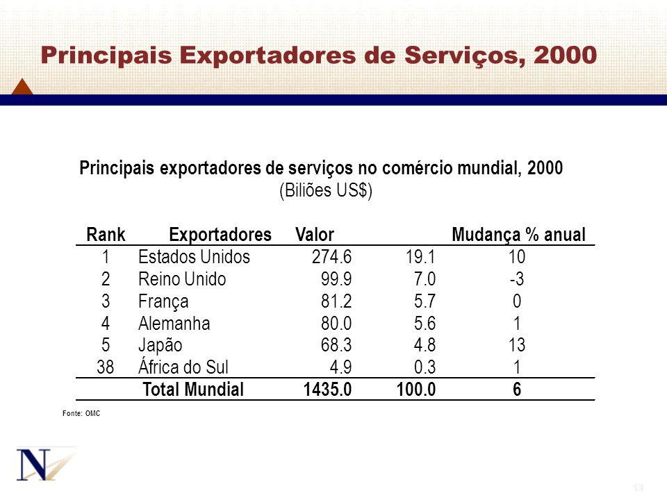 13 Principais Exportadores de Serviços, 2000 Principais exportadores de serviços no comércio mundial, 2000 (Biliões US$) RankExportadoresValorMudança