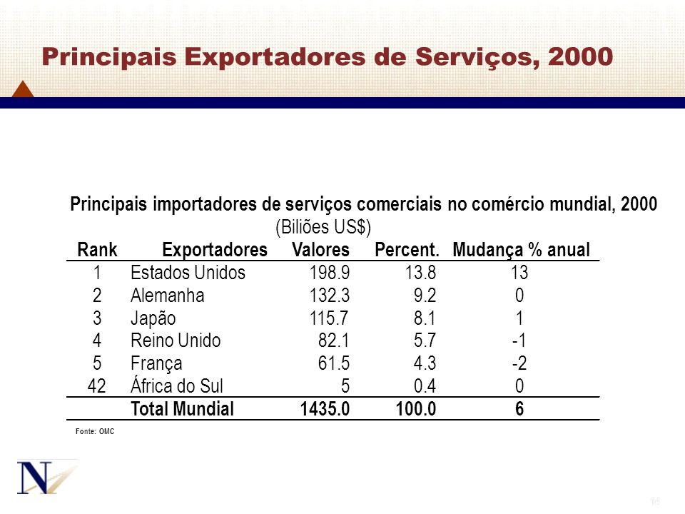 14 Principais Exportadores de Serviços, 2000 Principais importadores de serviços comerciais no comércio mundial, 2000 (Biliões US$) RankExportadoresVa